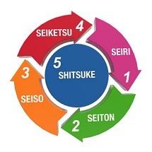 5s نظام آراستگی 5S